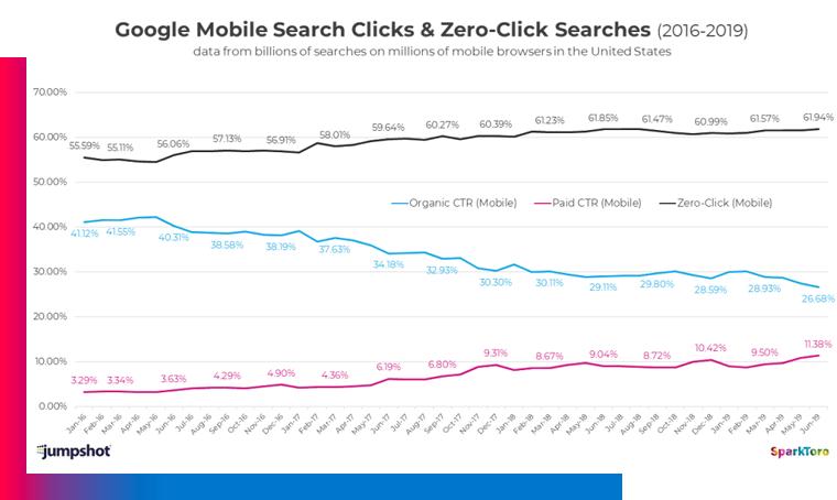 google mobilesearch Quando Google sostituirà il 100% del tuo sito web